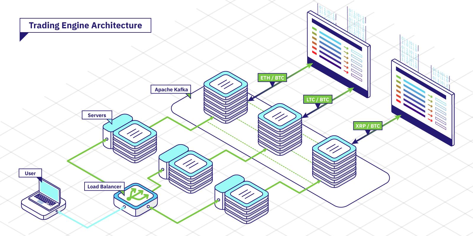 Trading-engine-architecture